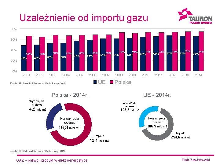 Uzależnienie od importu gazu 80% 60% 40% 66% 20% 48% 74% 74% 73% 72%