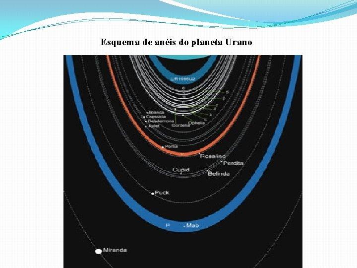 Esquema de anéis do planeta Urano