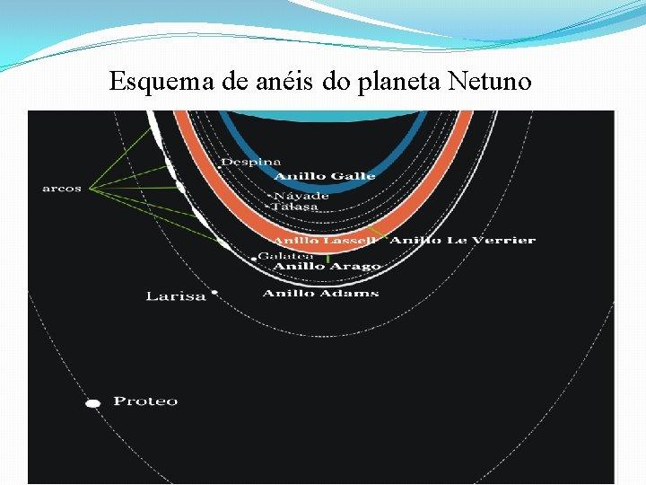 Esquema de anéis do planeta Netuno