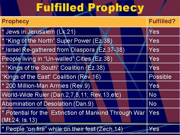"""Fulfilled Prophecy Fulfilled? * Jews in Jerusalem (Lk. 21) * """"King of the North"""""""