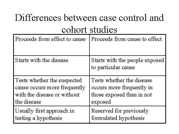Differences between case control and cohort studies Proceeds from effect to cause Proceeds from
