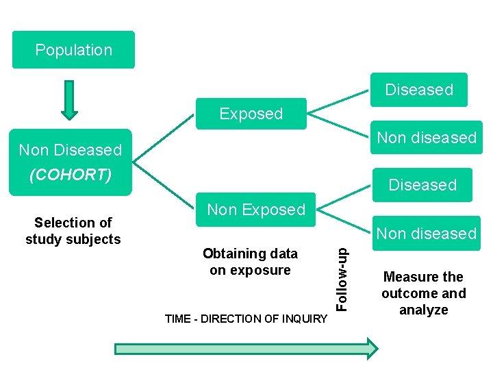 Population Diseased Exposed Non diseased Non Diseased (COHORT) Non Exposed Non diseased Obtaining data