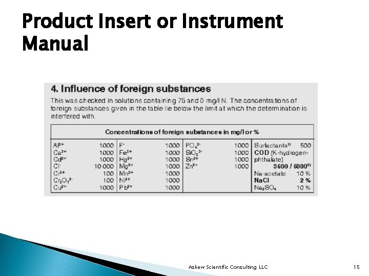 Product Insert or Instrument Manual Askew Scientific Consulting LLC 15