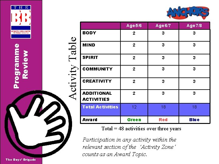 Activity Table Programme Review Age 5/6 Age 6/7 Age 7/8 BODY 2 3 3