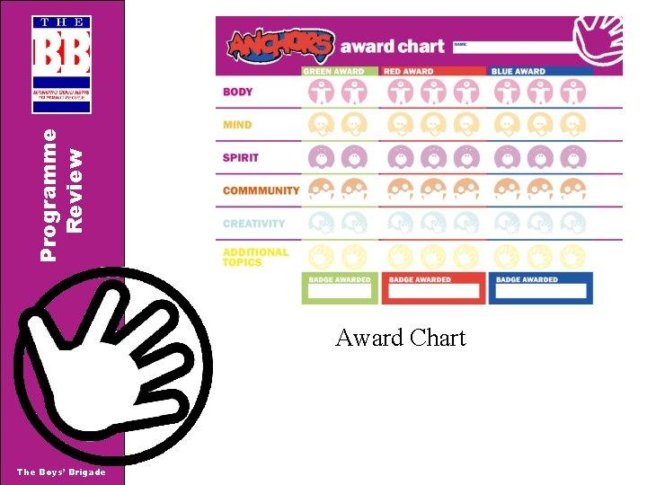 Programme Review Award Chart The Boys' Brigade