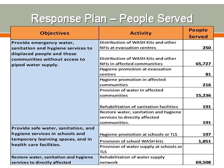Response Plan – People Served