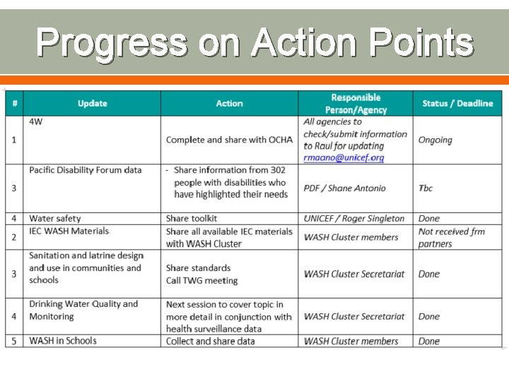 Progress on Action Points