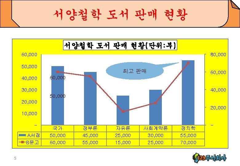서양철학 도서 판매 현황(단위: 부) 60, 000 80, 000 50, 000 40, 000 최고