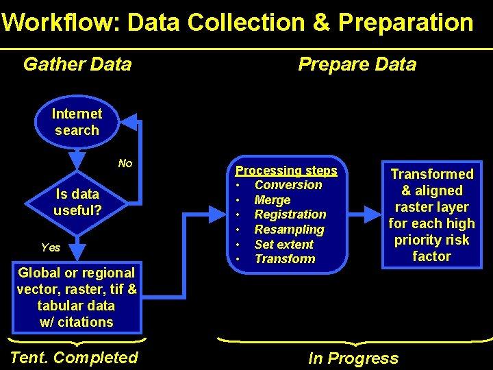 Workflow: Data Collection & Preparation Gather Data Prepare Data Internet search No Is data
