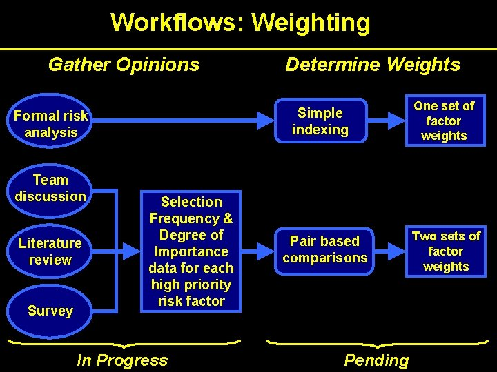Workflows: Weighting Gather Opinions Simple indexing Formal risk analysis Team discussion Literature review Survey