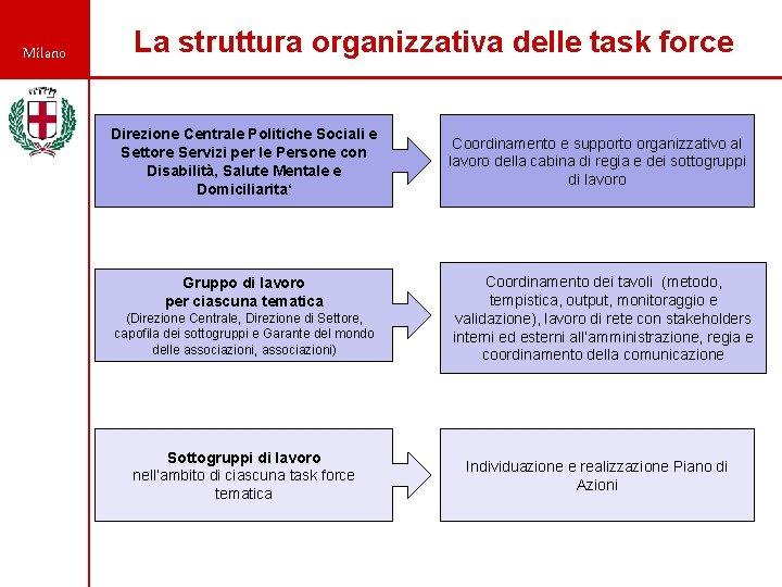 Milano La struttura organizzativa delle task force Direzione Centrale Politiche Sociali e Settore Servizi