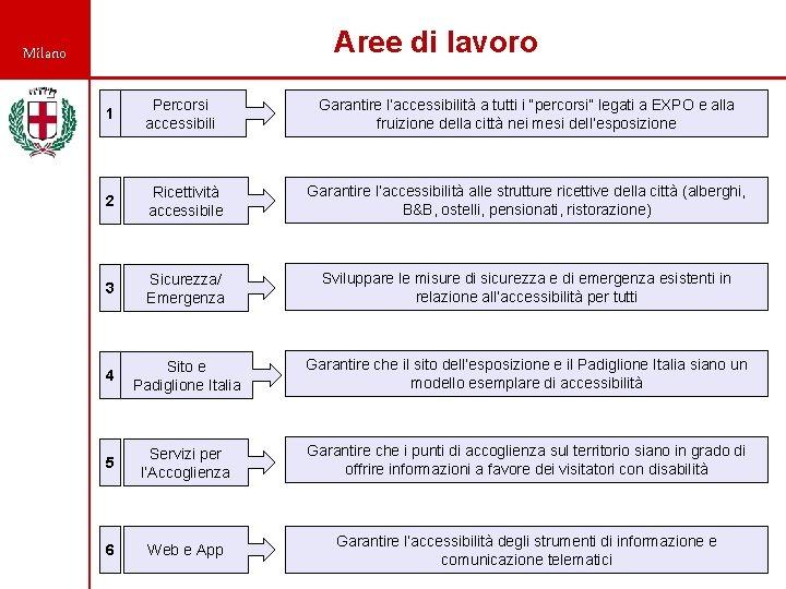 """Aree di lavoro Milano 1 Percorsi accessibili Garantire l'accessibilità a tutti i """"percorsi"""" legati"""