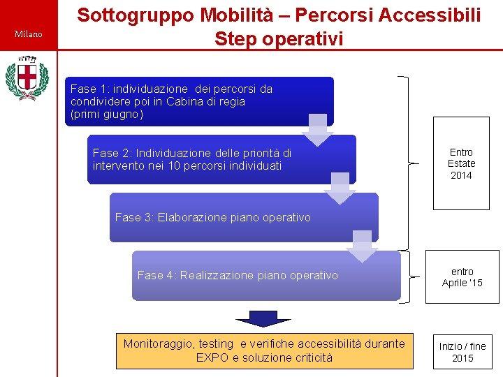 Milano Sottogruppo Mobilità – Percorsi Accessibili Step operativi Fase 1: individuazione dei percorsi da