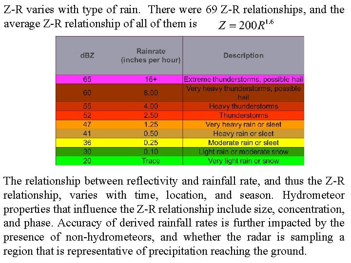 Z-R varies with type of rain. There were 69 Z-R relationships, and the average