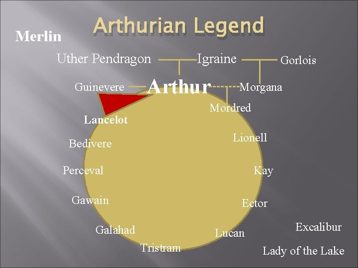Merlin Arthurian Legend Uther Pendragon Guinevere Igraine Arthur Gorlois Morgana Mordred Lancelot Lionell Bedivere