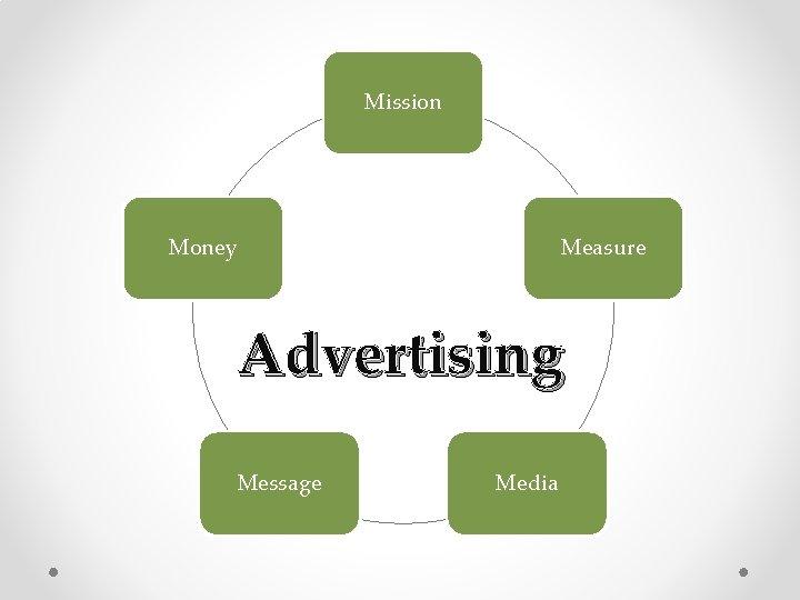 Mission Money Measure Advertising Message Media