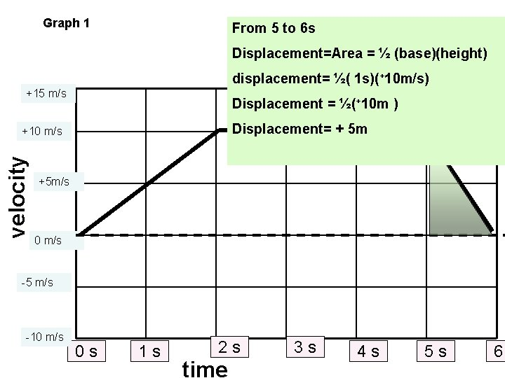 Graph 1 From 5 to 6 s Displacement=Area = ½ (base)(height) displacement= ½( 1