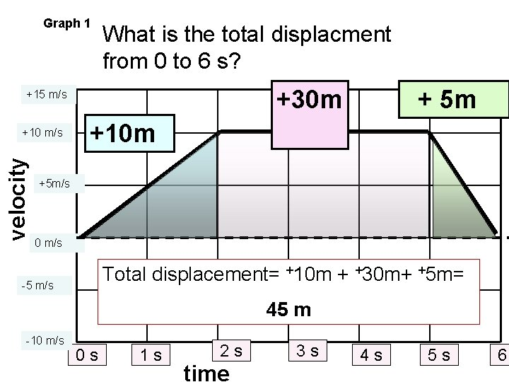Graph 1 What is the total displacment from 0 to 6 s? +30 m