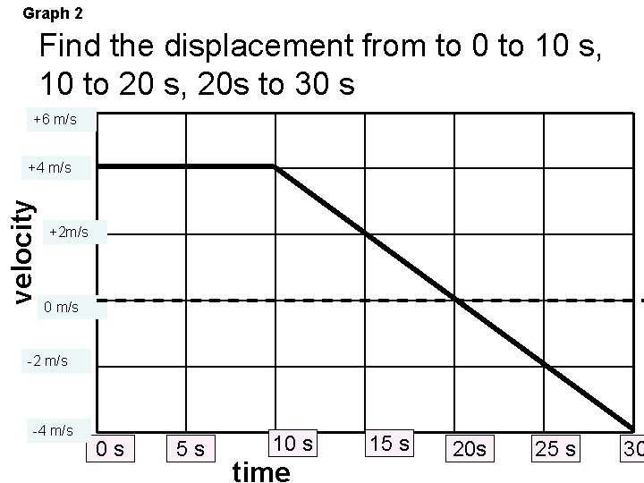 Graph 2 Find the displacement from to 0 to 10 s, 10 to 20