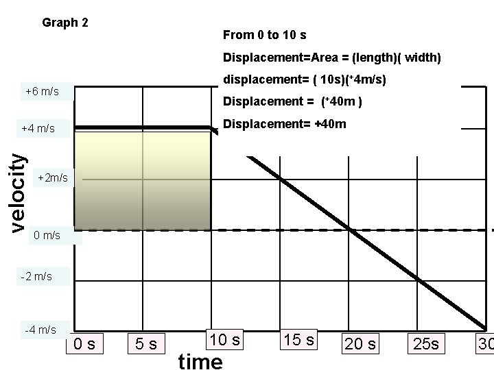 Graph 2 From 0 to 10 s Displacement=Area = (length)( width) displacement= ( 10