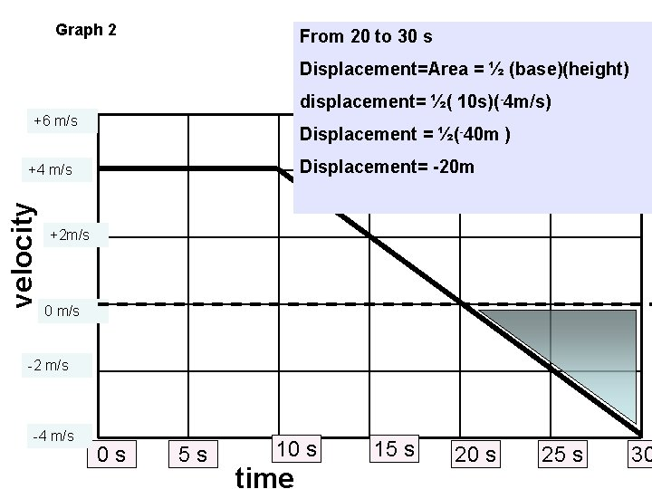 Graph 2 From 20 to 30 s Displacement=Area = ½ (base)(height) displacement= ½( 10