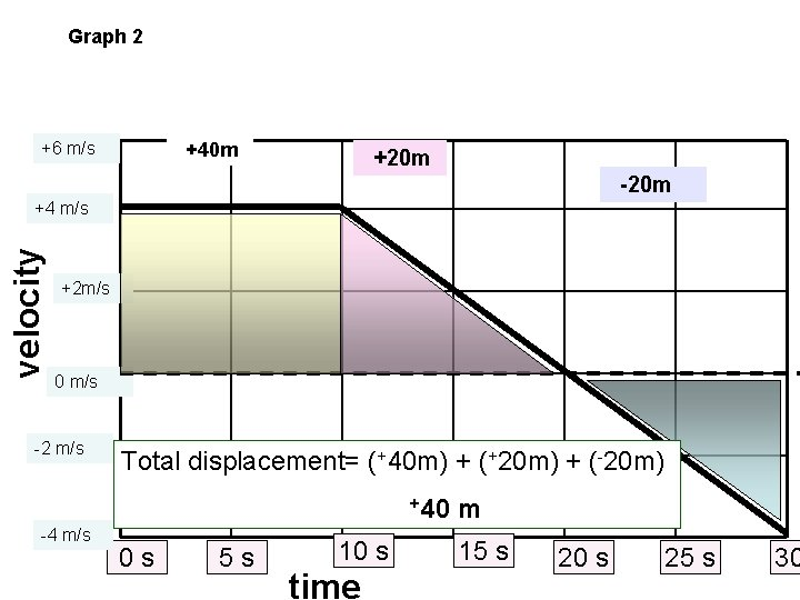 Graph 2 +6 m/s +40 m +20 m -20 m velocity +4 m/s +2