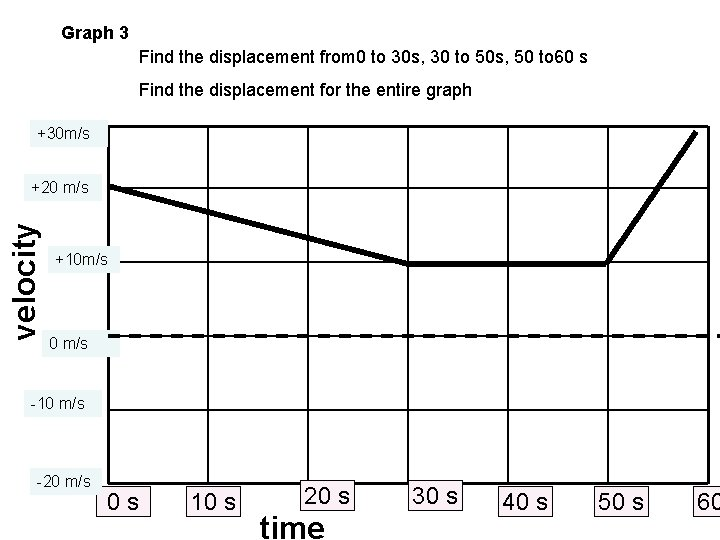 Graph 3 Find the displacement from 0 to 30 s, 30 to 50 s,
