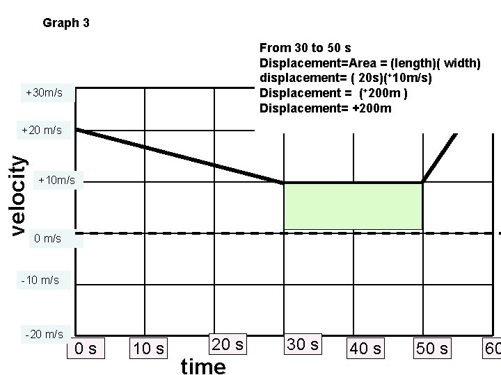 Graph 3 From 30 to 50 s Displacement=Area = (length)( width) displacement= ( 20