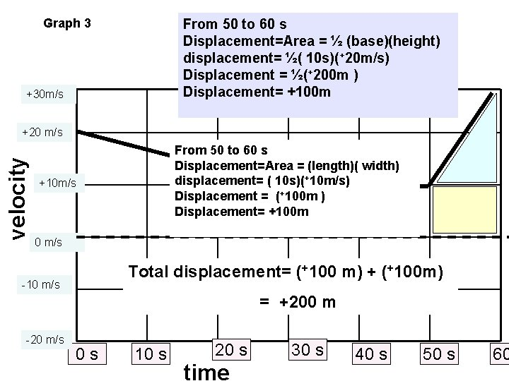 Graph 3 From 50 to 60 s Displacement=Area = ½ (base)(height) displacement= ½( 10
