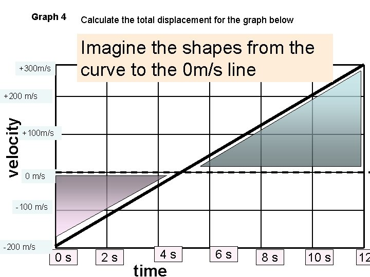 Graph 4 Calculate the total displacement for the graph below Imagine the shapes from