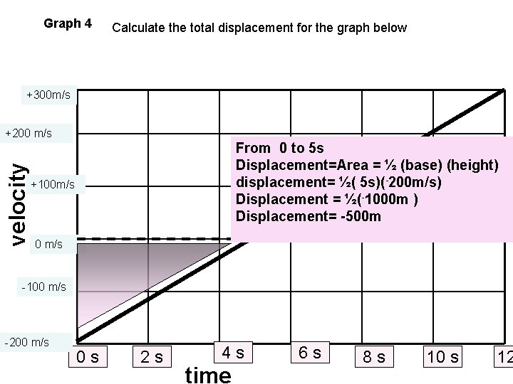 Graph 4 Calculate the total displacement for the graph below +300 m/s velocity +200