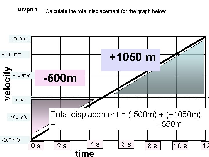 Graph 4 Calculate the total displacement for the graph below +300 m/s +1050 m