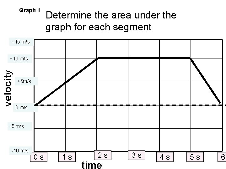 Graph 1 Determine the area under the graph for each segment +15 m/s velocity