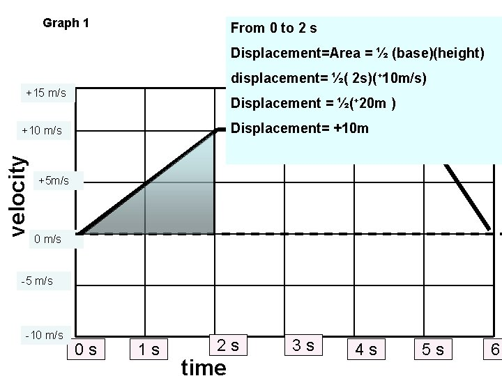 Graph 1 From 0 to 2 s Displacement=Area = ½ (base)(height) displacement= ½( 2