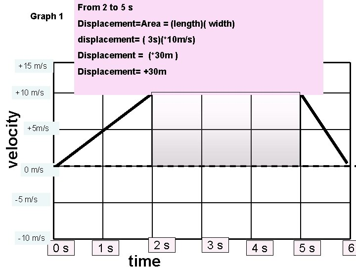 Graph 1 From 2 to 5 s Displacement=Area = (length)( width) displacement= ( 3