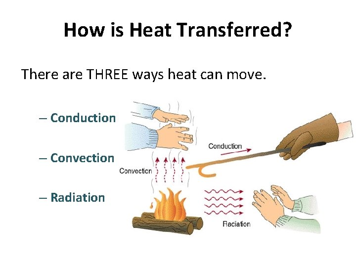How is Heat Transferred? There are THREE ways heat can move. – Conduction –