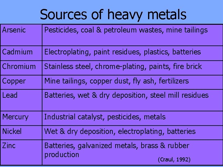 Sources of heavy metals Arsenic Pesticides, coal & petroleum wastes, mine tailings Cadmium Electroplating,