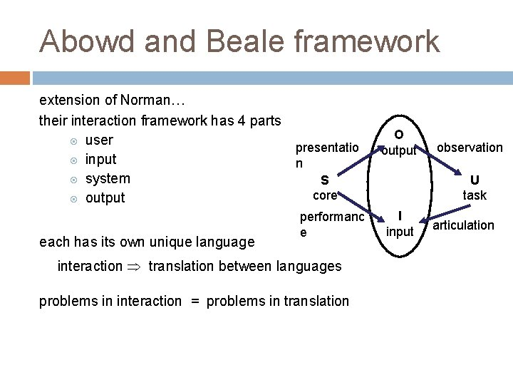Abowd and Beale framework extension of Norman… their interaction framework has 4 parts user