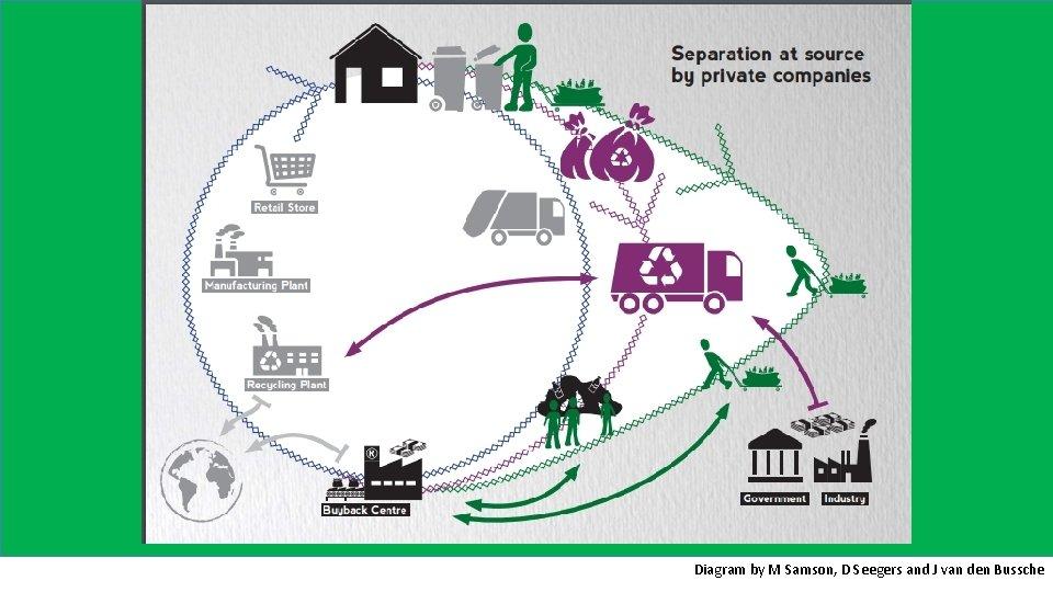 Diagram by M Samson, D Seegers and J van den Bussche