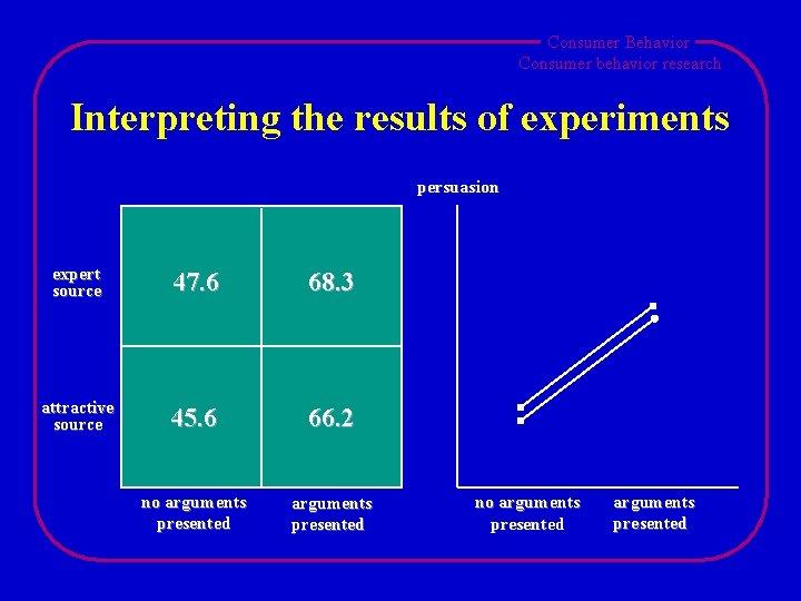 Consumer Behavior Consumer behavior research Interpreting the results of experiments persuasion expert source 47.