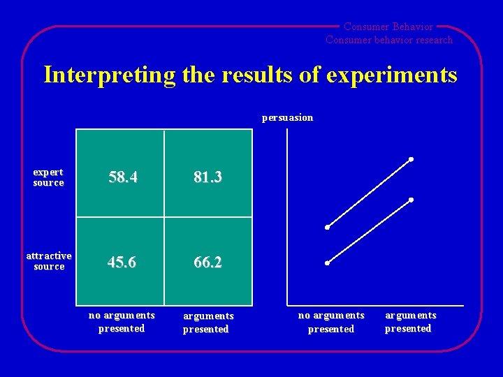 Consumer Behavior Consumer behavior research Interpreting the results of experiments persuasion expert source 58.