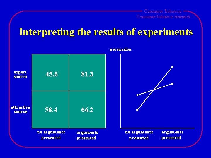 Consumer Behavior Consumer behavior research Interpreting the results of experiments persuasion expert source 45.