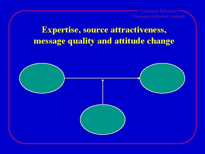 Consumer Behavior Consumer behavior research Expertise, source attractiveness, message quality and attitude change