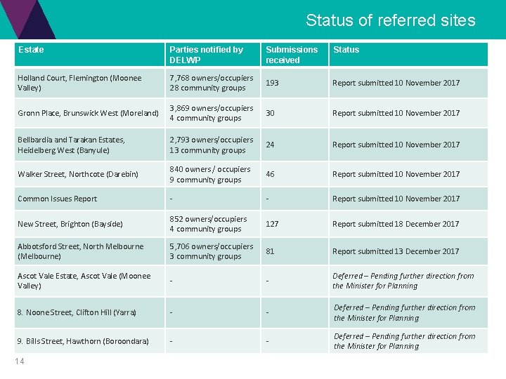 Status of referred sites Estate Parties notified by DELWP Submissions received Status Holland Court,