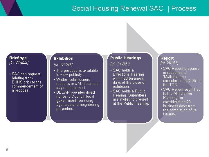 Social Housing Renewal SAC | Process 9 Briefings [cl: 21&22] Exhibition Public Hearings •