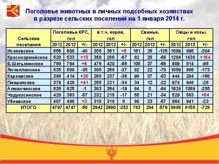 Поголовье животных в личных подсобных хозяйствах в разрезе сельских поселений на 1 января 2014