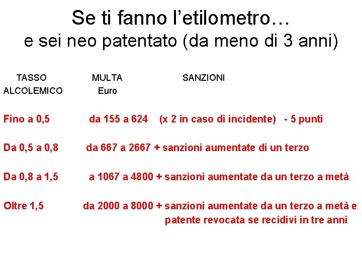 Se ti fanno l'etilometro… e sei neo patentato (da meno di 3 anni) TASSO