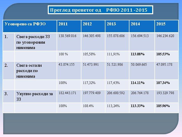Преглед пренетог од РФЗО 2011 -2015 Уговорено са РФЗО 2011 2012 2013 2014 2015
