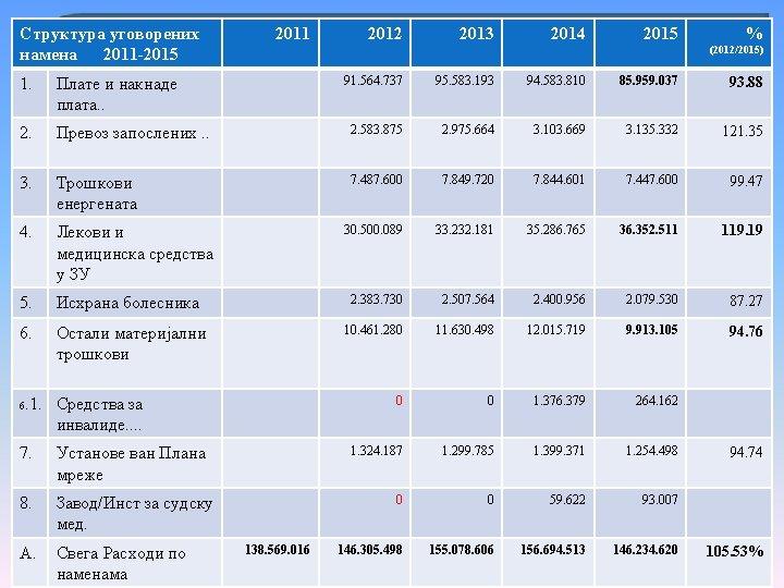 Структура уговoрених намена 2011 -2015 2011 2012 2013 2014 2015 % (2012/2015) 91. 564.