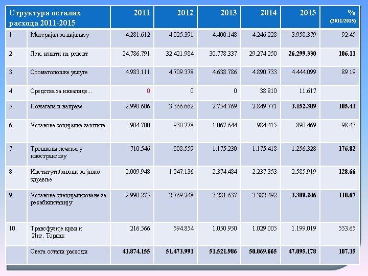 Структура осталих расхода 2011 -2015 2011 2012 2013 2014 2015 % (2011/2015) 1. Материјал